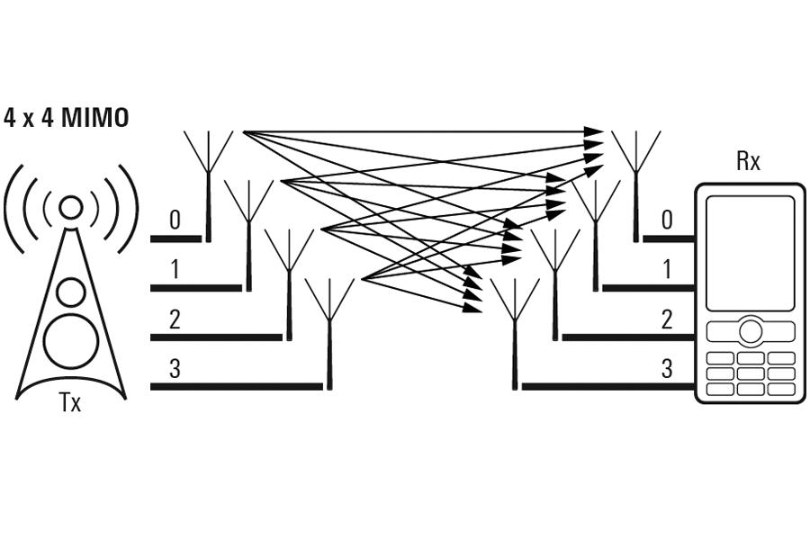 Cos'è il MIMO 4×4 e cosa migliora nei cellulari
